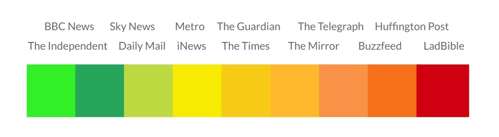 news-outlets-trust-the-most