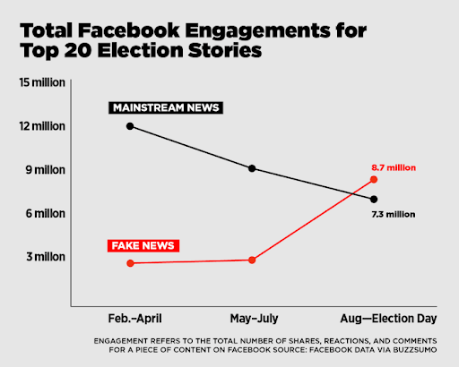 facebook-engagement-fake-news